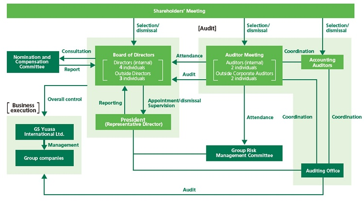 image:Governance Structure